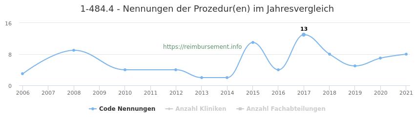 1-484.4 Nennungen der Prozeduren und Anzahl der einsetzenden Kliniken, Fachabteilungen pro Jahr