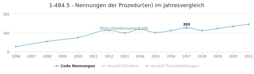 1-484.5 Nennungen der Prozeduren und Anzahl der einsetzenden Kliniken, Fachabteilungen pro Jahr