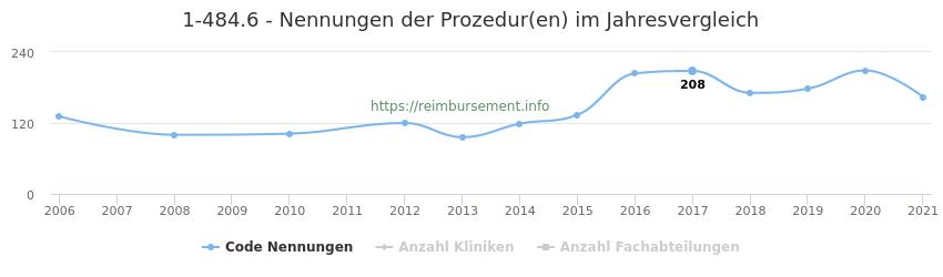 1-484.6 Nennungen der Prozeduren und Anzahl der einsetzenden Kliniken, Fachabteilungen pro Jahr
