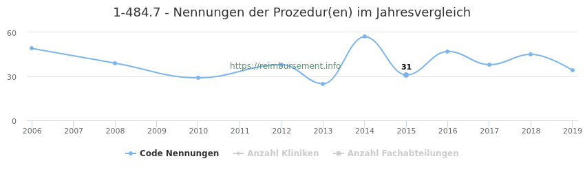 1-484.7 Nennungen der Prozeduren und Anzahl der einsetzenden Kliniken, Fachabteilungen pro Jahr