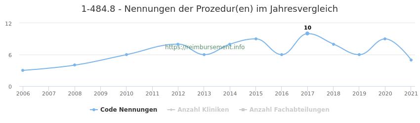 1-484.8 Nennungen der Prozeduren und Anzahl der einsetzenden Kliniken, Fachabteilungen pro Jahr