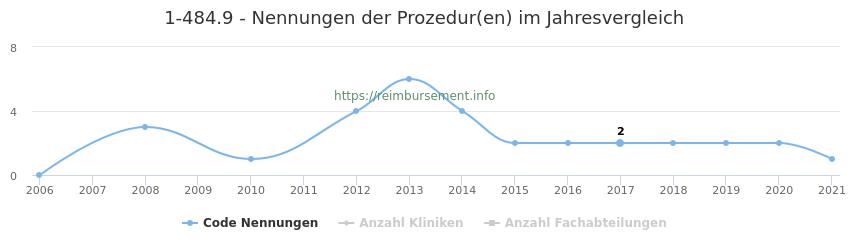 1-484.9 Nennungen der Prozeduren und Anzahl der einsetzenden Kliniken, Fachabteilungen pro Jahr