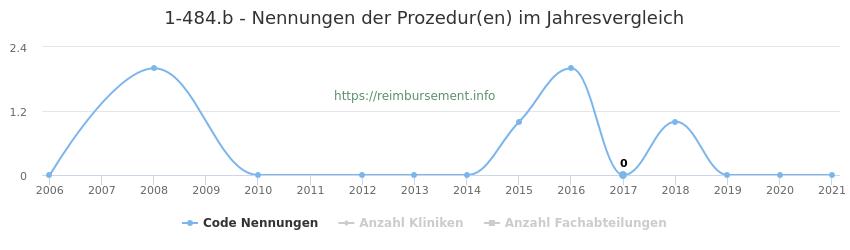 1-484.b Nennungen der Prozeduren und Anzahl der einsetzenden Kliniken, Fachabteilungen pro Jahr
