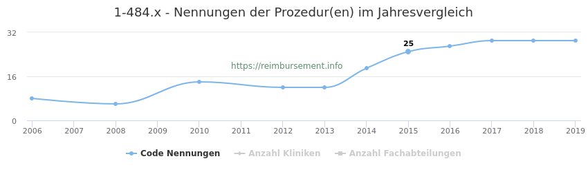 1-484.x Nennungen der Prozeduren und Anzahl der einsetzenden Kliniken, Fachabteilungen pro Jahr