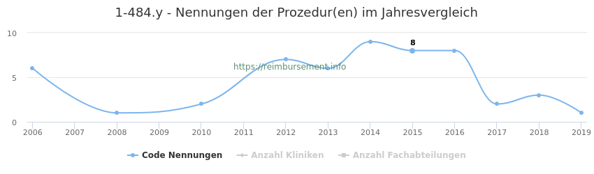1-484.y Nennungen der Prozeduren und Anzahl der einsetzenden Kliniken, Fachabteilungen pro Jahr
