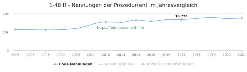1-48 Nennungen der Prozeduren und Anzahl der einsetzenden Kliniken, Fachabteilungen pro Jahr
