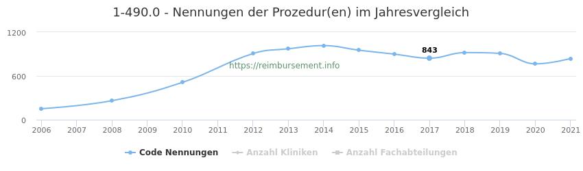 1-490.0 Nennungen der Prozeduren und Anzahl der einsetzenden Kliniken, Fachabteilungen pro Jahr