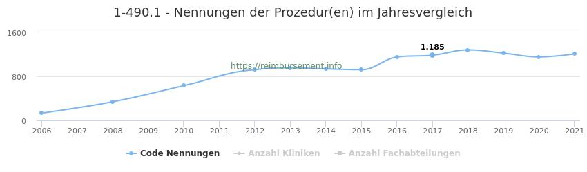 1-490.1 Nennungen der Prozeduren und Anzahl der einsetzenden Kliniken, Fachabteilungen pro Jahr