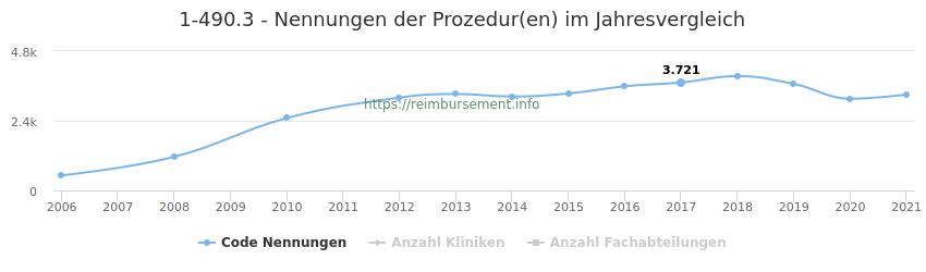 1-490.3 Nennungen der Prozeduren und Anzahl der einsetzenden Kliniken, Fachabteilungen pro Jahr