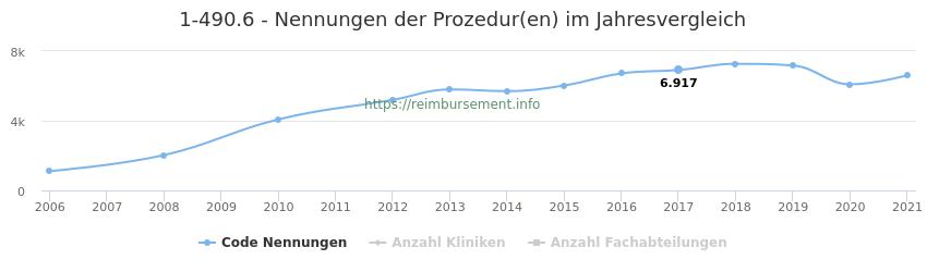 1-490.6 Nennungen der Prozeduren und Anzahl der einsetzenden Kliniken, Fachabteilungen pro Jahr