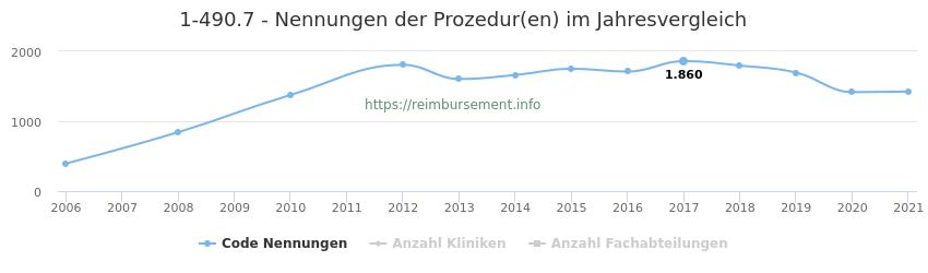 1-490.7 Nennungen der Prozeduren und Anzahl der einsetzenden Kliniken, Fachabteilungen pro Jahr