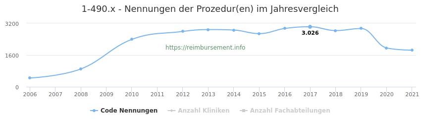 1-490.x Nennungen der Prozeduren und Anzahl der einsetzenden Kliniken, Fachabteilungen pro Jahr