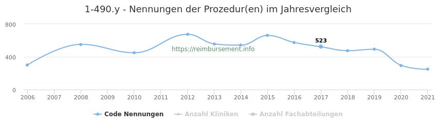 1-490.y Nennungen der Prozeduren und Anzahl der einsetzenden Kliniken, Fachabteilungen pro Jahr
