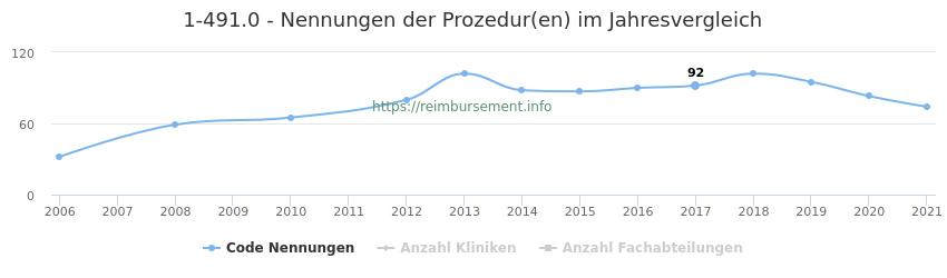 1-491.0 Nennungen der Prozeduren und Anzahl der einsetzenden Kliniken, Fachabteilungen pro Jahr