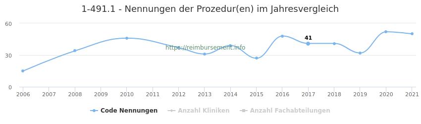 1-491.1 Nennungen der Prozeduren und Anzahl der einsetzenden Kliniken, Fachabteilungen pro Jahr
