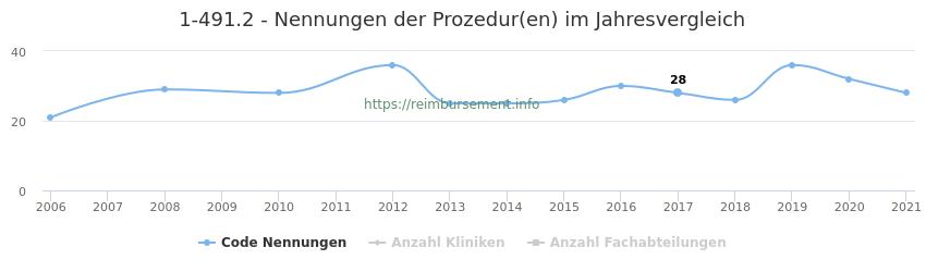 1-491.2 Nennungen der Prozeduren und Anzahl der einsetzenden Kliniken, Fachabteilungen pro Jahr