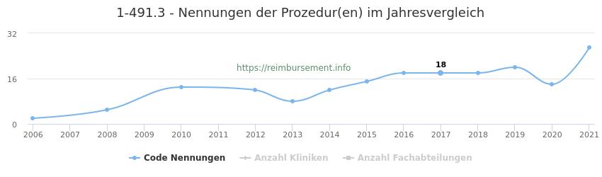 1-491.3 Nennungen der Prozeduren und Anzahl der einsetzenden Kliniken, Fachabteilungen pro Jahr