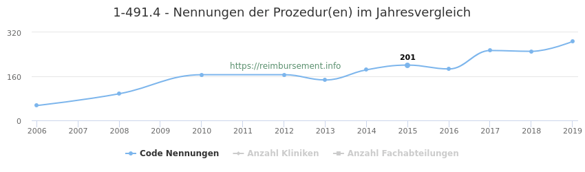 1-491.4 Nennungen der Prozeduren und Anzahl der einsetzenden Kliniken, Fachabteilungen pro Jahr