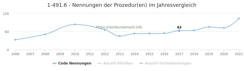 1-491.6 Nennungen der Prozeduren und Anzahl der einsetzenden Kliniken, Fachabteilungen pro Jahr