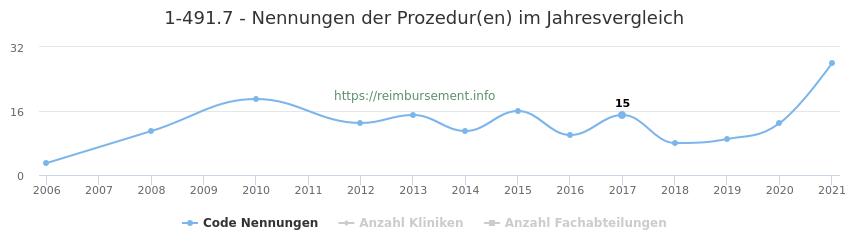 1-491.7 Nennungen der Prozeduren und Anzahl der einsetzenden Kliniken, Fachabteilungen pro Jahr