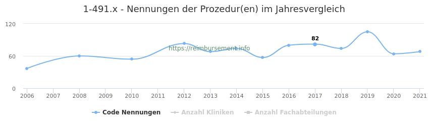 1-491.x Nennungen der Prozeduren und Anzahl der einsetzenden Kliniken, Fachabteilungen pro Jahr