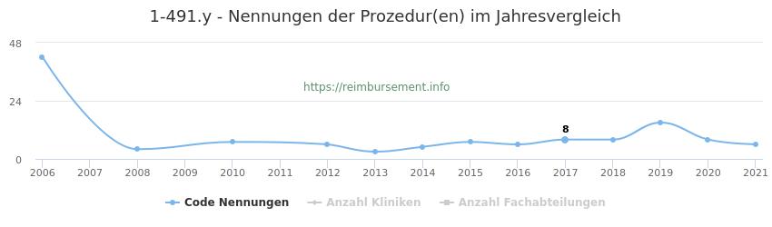 1-491.y Nennungen der Prozeduren und Anzahl der einsetzenden Kliniken, Fachabteilungen pro Jahr