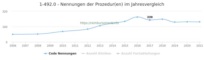 1-492.0 Nennungen der Prozeduren und Anzahl der einsetzenden Kliniken, Fachabteilungen pro Jahr