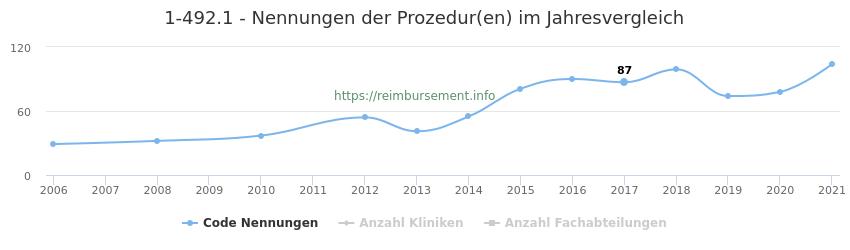 1-492.1 Nennungen der Prozeduren und Anzahl der einsetzenden Kliniken, Fachabteilungen pro Jahr