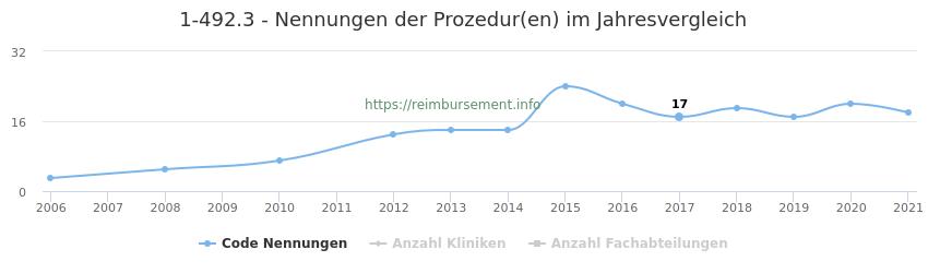 1-492.3 Nennungen der Prozeduren und Anzahl der einsetzenden Kliniken, Fachabteilungen pro Jahr
