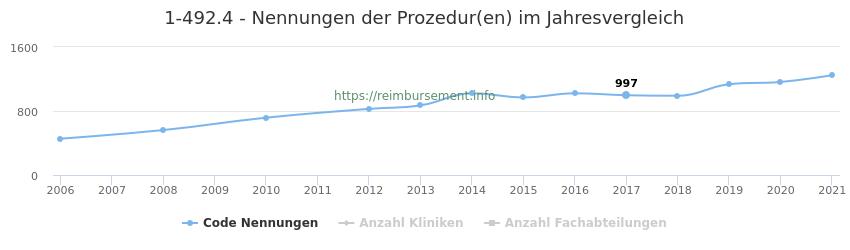 1-492.4 Nennungen der Prozeduren und Anzahl der einsetzenden Kliniken, Fachabteilungen pro Jahr
