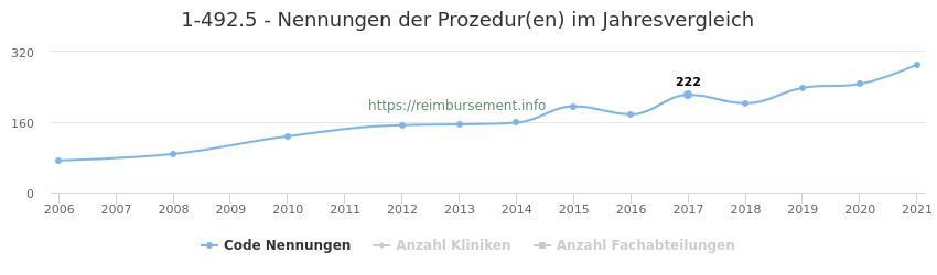 1-492.5 Nennungen der Prozeduren und Anzahl der einsetzenden Kliniken, Fachabteilungen pro Jahr