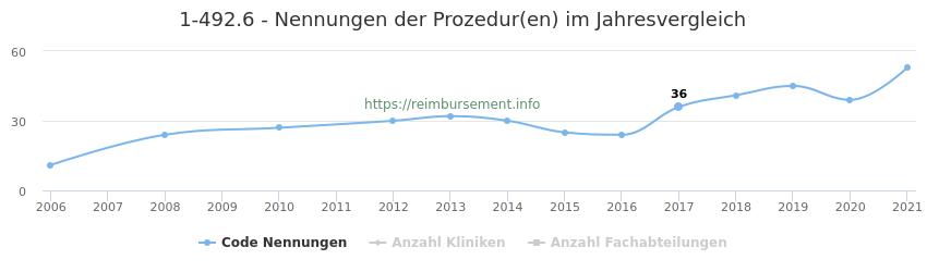 1-492.6 Nennungen der Prozeduren und Anzahl der einsetzenden Kliniken, Fachabteilungen pro Jahr