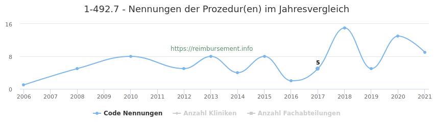 1-492.7 Nennungen der Prozeduren und Anzahl der einsetzenden Kliniken, Fachabteilungen pro Jahr