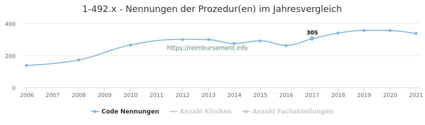1-492.x Nennungen der Prozeduren und Anzahl der einsetzenden Kliniken, Fachabteilungen pro Jahr