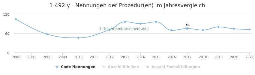 1-492.y Nennungen der Prozeduren und Anzahl der einsetzenden Kliniken, Fachabteilungen pro Jahr