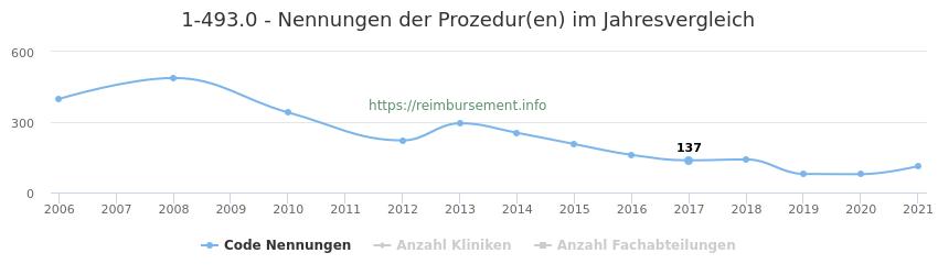 1-493.0 Nennungen der Prozeduren und Anzahl der einsetzenden Kliniken, Fachabteilungen pro Jahr