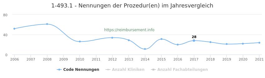 1-493.1 Nennungen der Prozeduren und Anzahl der einsetzenden Kliniken, Fachabteilungen pro Jahr