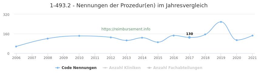 1-493.2 Nennungen der Prozeduren und Anzahl der einsetzenden Kliniken, Fachabteilungen pro Jahr