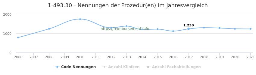 1-493.30 Nennungen der Prozeduren und Anzahl der einsetzenden Kliniken, Fachabteilungen pro Jahr
