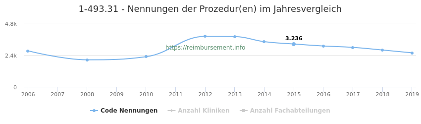 1-493.31 Nennungen der Prozeduren und Anzahl der einsetzenden Kliniken, Fachabteilungen pro Jahr