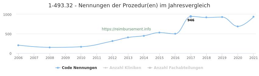 1-493.32 Nennungen der Prozeduren und Anzahl der einsetzenden Kliniken, Fachabteilungen pro Jahr
