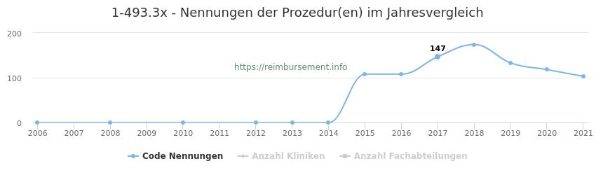 1-493.3x Nennungen der Prozeduren und Anzahl der einsetzenden Kliniken, Fachabteilungen pro Jahr
