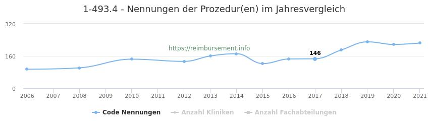 1-493.4 Nennungen der Prozeduren und Anzahl der einsetzenden Kliniken, Fachabteilungen pro Jahr