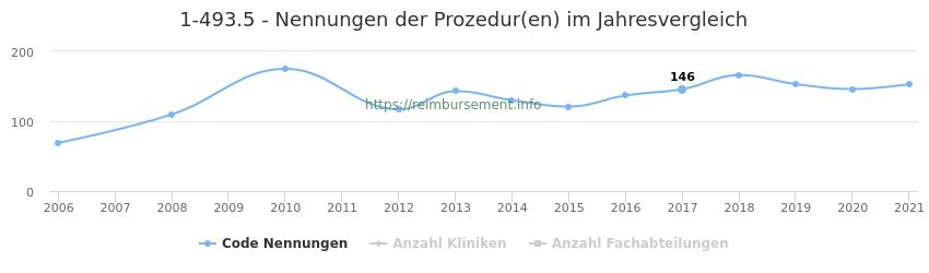 1-493.5 Nennungen der Prozeduren und Anzahl der einsetzenden Kliniken, Fachabteilungen pro Jahr