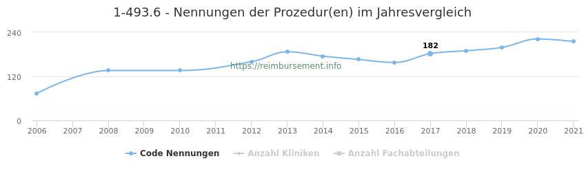 1-493.6 Nennungen der Prozeduren und Anzahl der einsetzenden Kliniken, Fachabteilungen pro Jahr