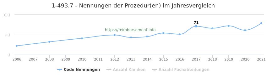 1-493.7 Nennungen der Prozeduren und Anzahl der einsetzenden Kliniken, Fachabteilungen pro Jahr