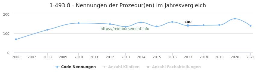 1-493.8 Nennungen der Prozeduren und Anzahl der einsetzenden Kliniken, Fachabteilungen pro Jahr