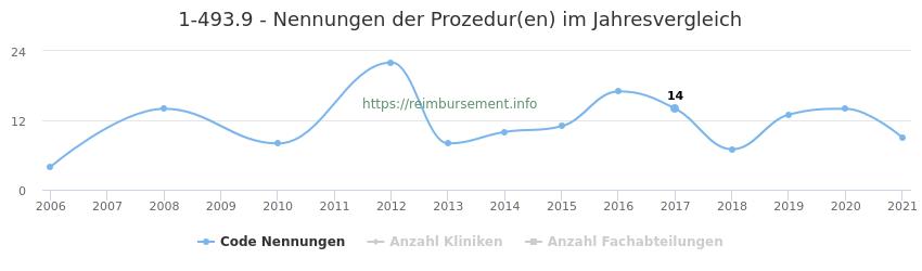 1-493.9 Nennungen der Prozeduren und Anzahl der einsetzenden Kliniken, Fachabteilungen pro Jahr