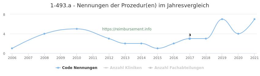 1-493.a Nennungen der Prozeduren und Anzahl der einsetzenden Kliniken, Fachabteilungen pro Jahr