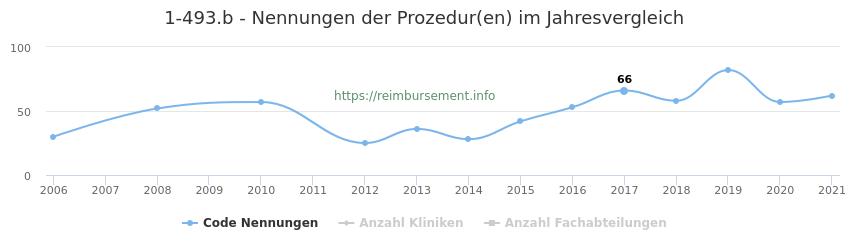 1-493.b Nennungen der Prozeduren und Anzahl der einsetzenden Kliniken, Fachabteilungen pro Jahr